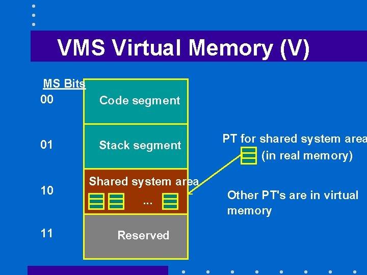 VMS Virtual Memory (V) MS Bits 00 Code segment 01 Stack segment 10 11