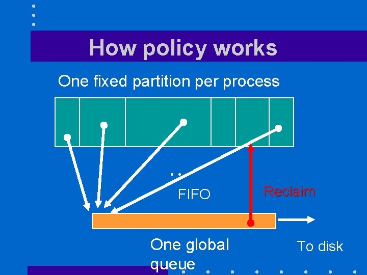 How policy works One fixed partition per process . . . FIFO One global