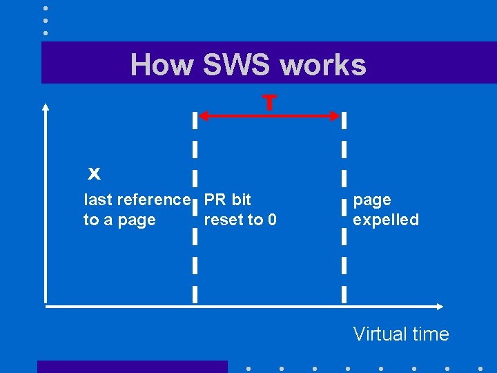 How SWS works T X last reference PR bit to a page reset to