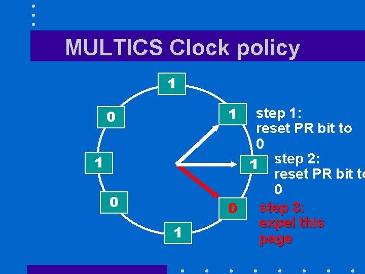 MULTICS Clock policy 1 1 0 1 step 1: reset PR bit to 0