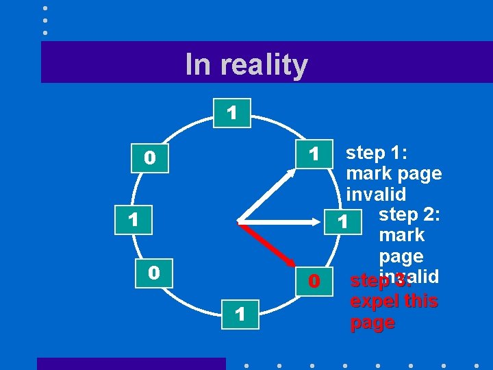 In reality 1 1 0 1 step 1: mark page invalid step 2: 1