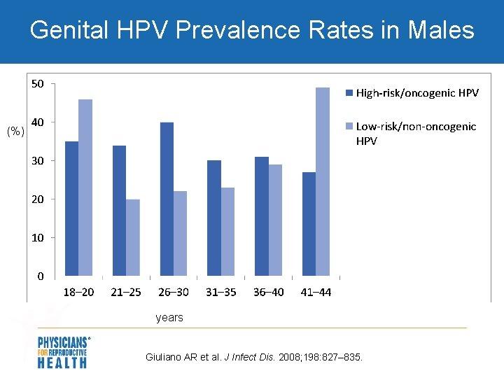 genital hpv prevalence)