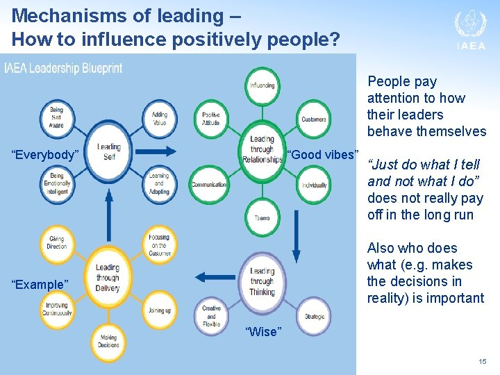 Mechanisms of leading – How to influence positively people? People pay attention to how