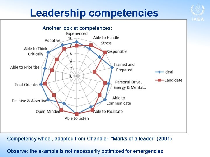 """Leadership competencies Another look at competences: Competency wheel, adapted from Chandler: """"Marks of a"""