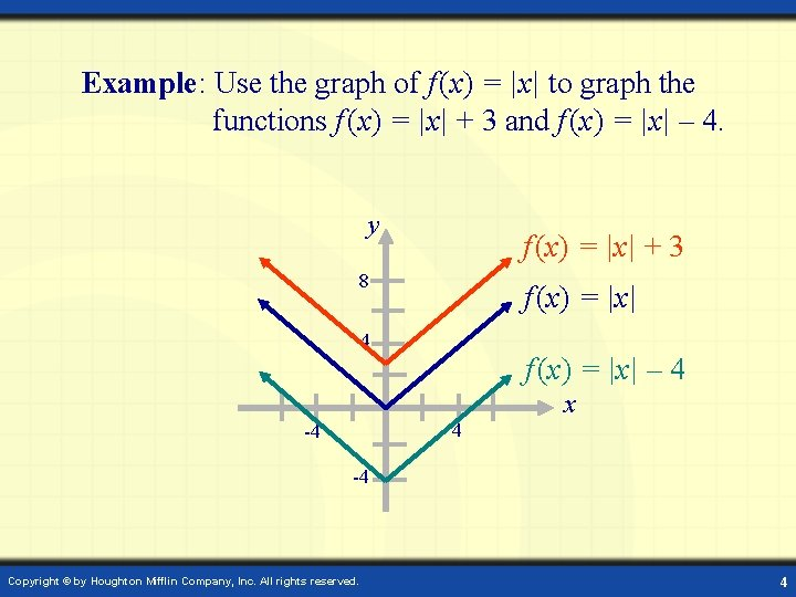 Example: Use the graph of f (x) = |x| to graph the functions f