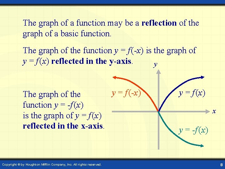The graph of a function may be a reflection of the graph of a