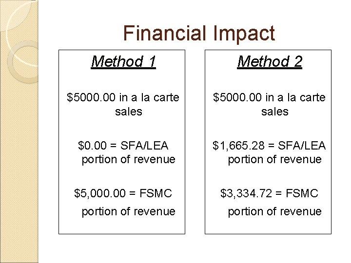 Financial Impact Method 1 Method 2 $5000. 00 in a la carte sales $0.