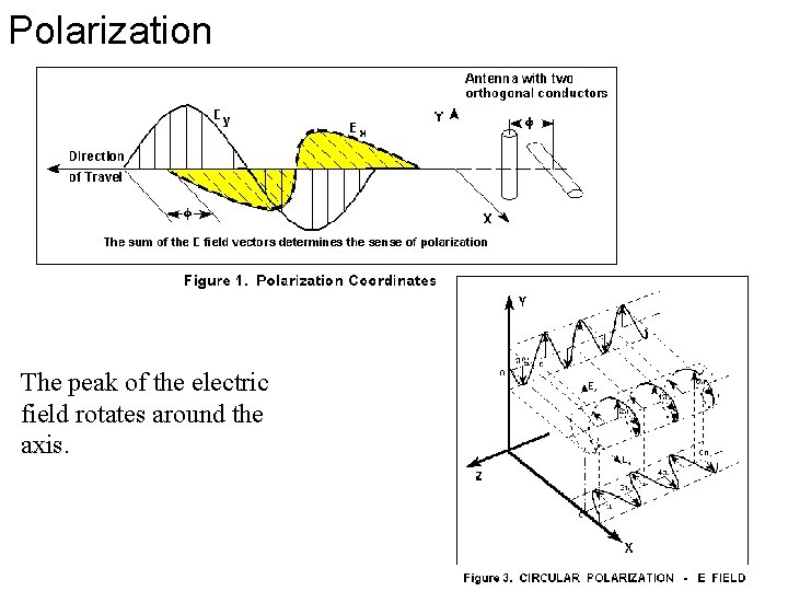 Polarization The peak of the electric field rotates around the axis.