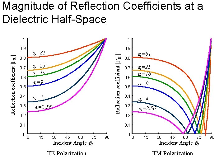 Magnitude of Reflection Coefficients at a Dielectric Half-Space 1 1 0. 9 er=81 0.
