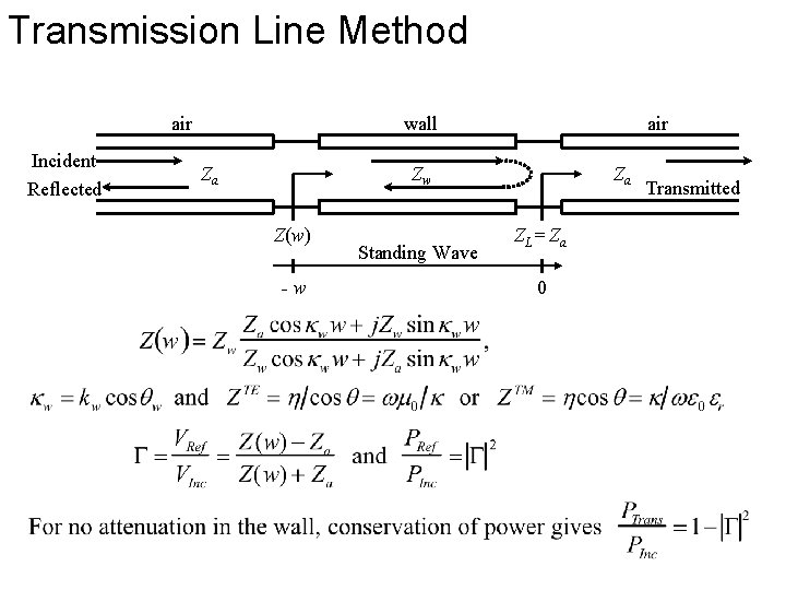 Transmission Line Method air Incident Reflected wall Za air Zw Z(w) -w Standing Wave