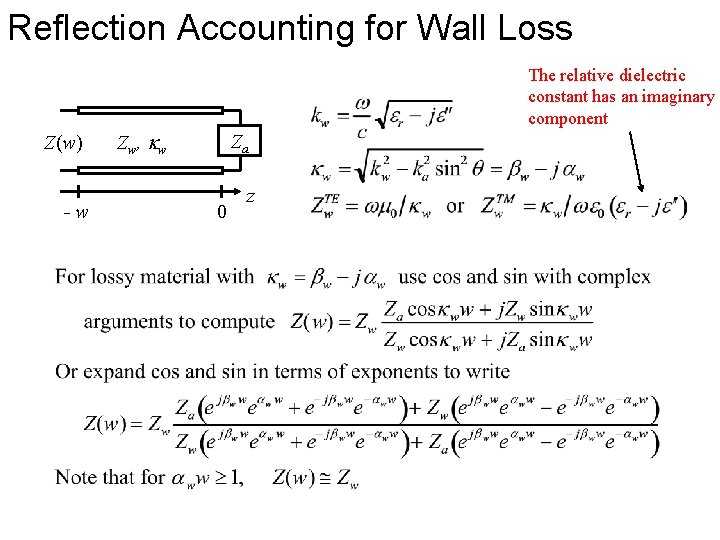 Reflection Accounting for Wall Loss The relative dielectric constant has an imaginary component Z(w)