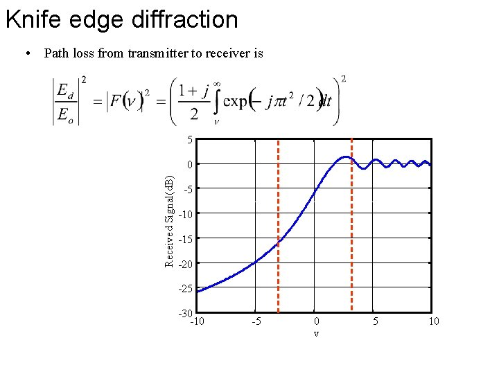 Knife edge diffraction • Path loss from transmitter to receiver is 5 Received Signal(d.