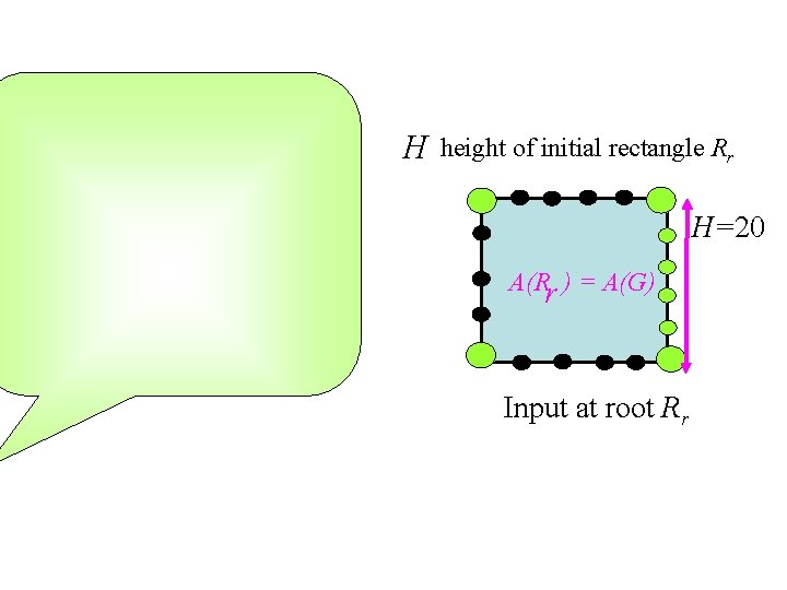 H height of initial rectangle Rr H=20 A(Rr ) = A(G) Input at root