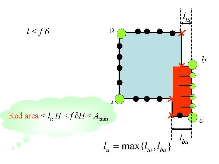 ltu a l<fδ b d Red area < lu H < f δH <