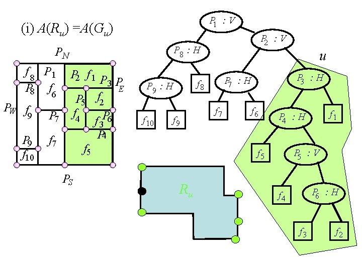 P 1 : V (i) A(Ru) =A(Gu) P 8 : H PN f 8