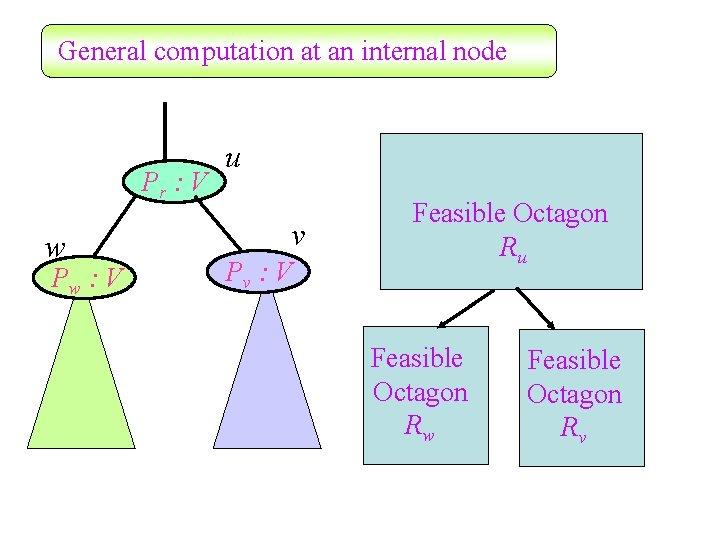 General computation at an internal node Pr : V w Pw : V u