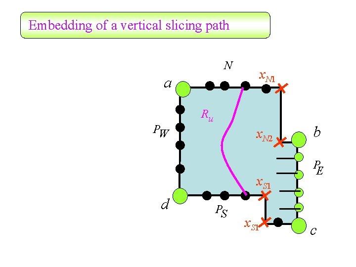 Embedding of a vertical slicing path N a PW x. N 1 Ru x.