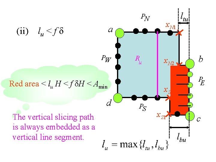 PN (ii) a lu < f δ PW R u Red area < lu