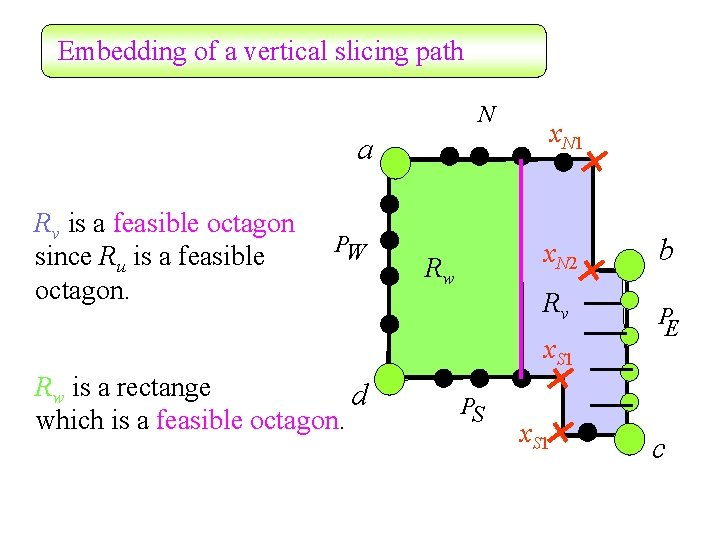 Embedding of a vertical slicing path N a Rv is a feasible octagon since
