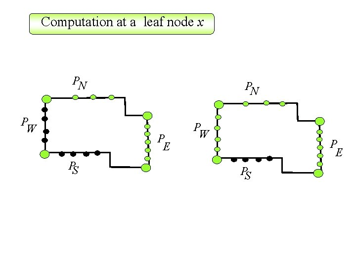 Computation at a leaf node x PN P W PN P E PS P