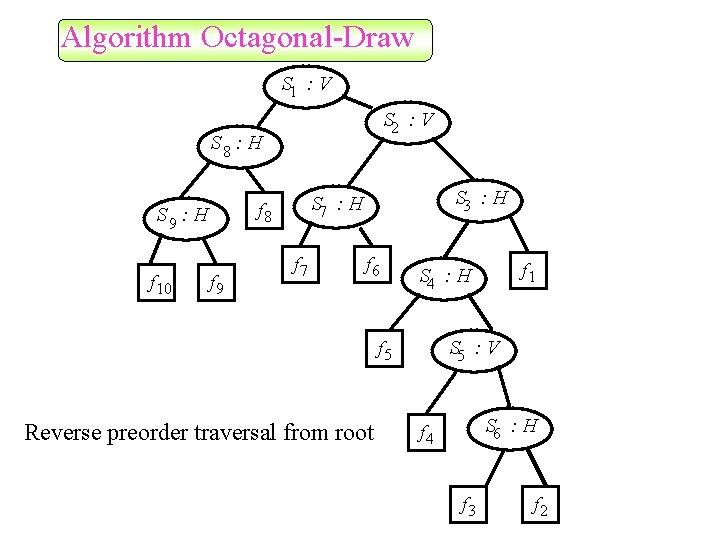 Algorithm Octagonal-Draw S 1 : V S 2 : V S 8 : H