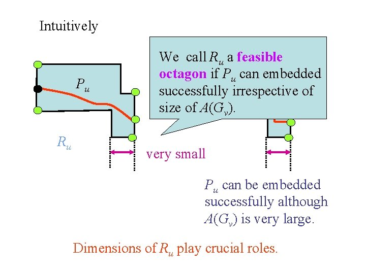 Intuitively Pu Ru We call Ru a feasible octagon if Pu can embedded A(Gv