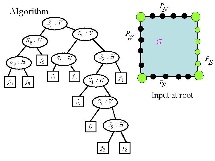 P N Algorithm S 1 : V S 8 : H f 10 f