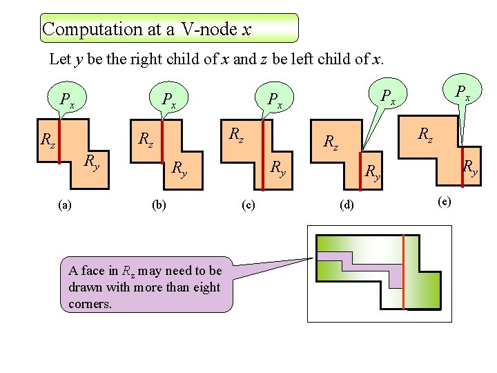 Computation at a V-node x Let y be the right child of x and