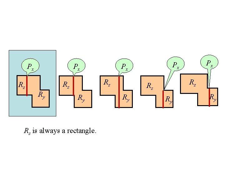 Px Px Rz Rz Rz Ry Ry Rz is always a rectangle. Rz Rz