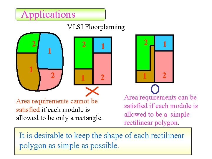 Applications VLSI Floorplanning 2 1 1 2 Area requirements cannot be satisfied if each