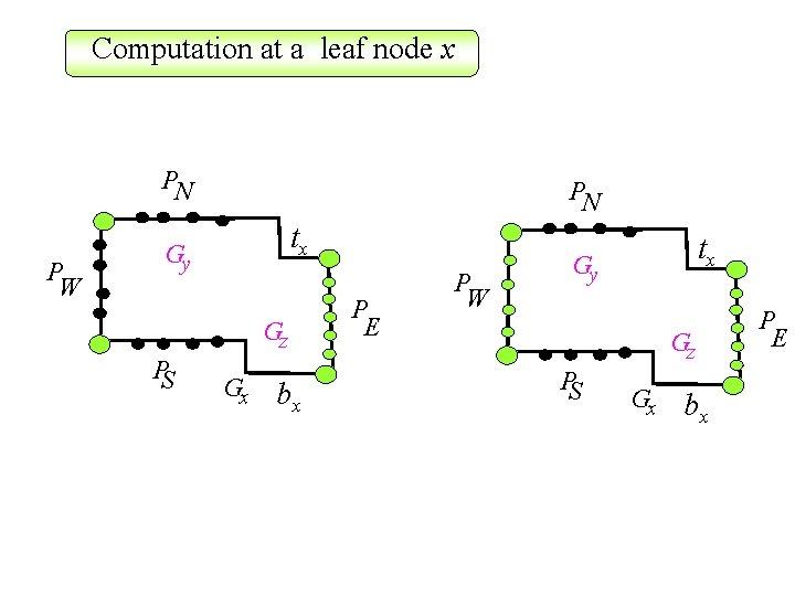 Computation at a leaf node x PN P W PN tx Gy Gz PS