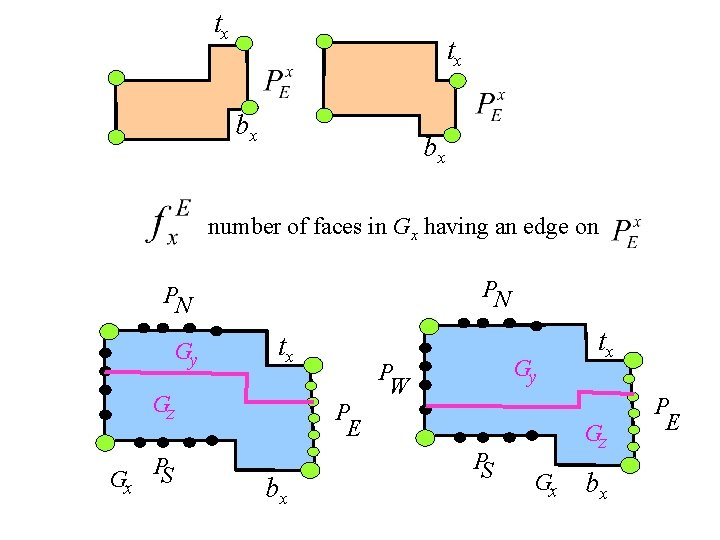 tx tx bx bx number of faces in Gx having an edge on PN