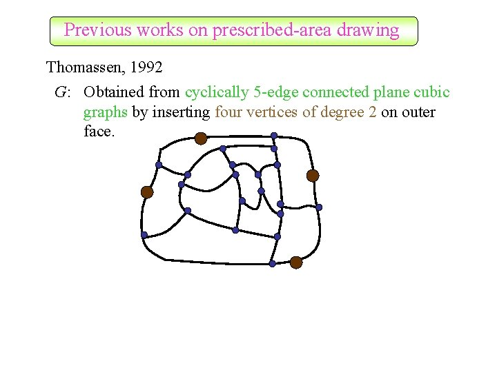 Previous works on prescribed-area drawing Thomassen, 1992 G: Obtained from cyclically 5 -edge connected