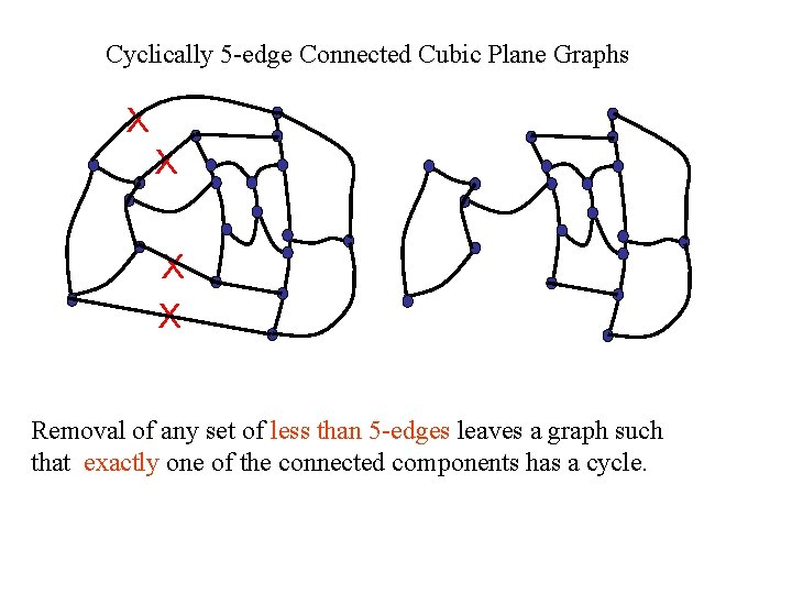 Cyclically 5 -edge Connected Cubic Plane Graphs X X Removal of any set of