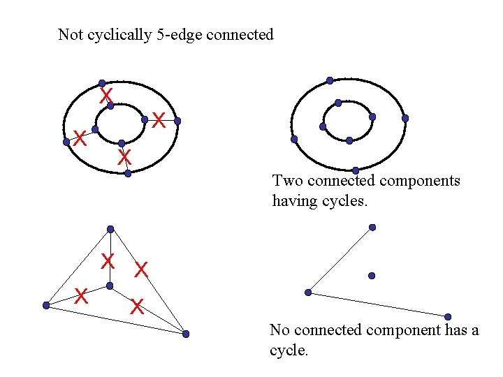 Not cyclically 5 -edge connected X X Two connected components having cycles. X X