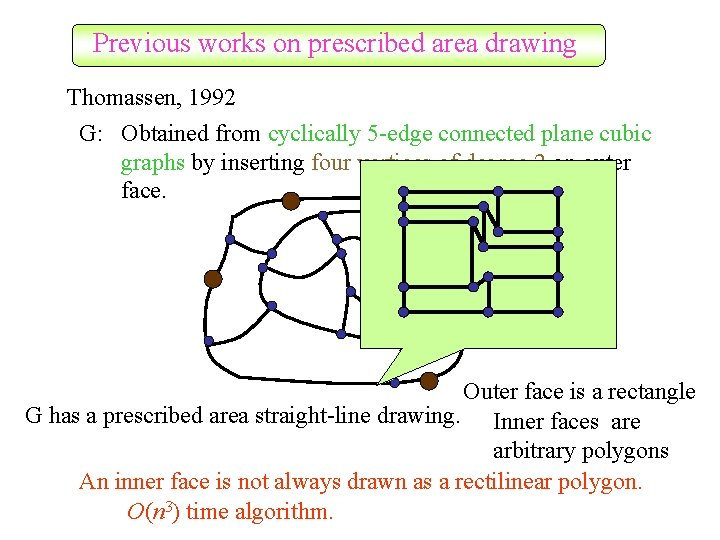 Previous works on prescribed area drawing Thomassen, 1992 G: Obtained from cyclically 5 -edge