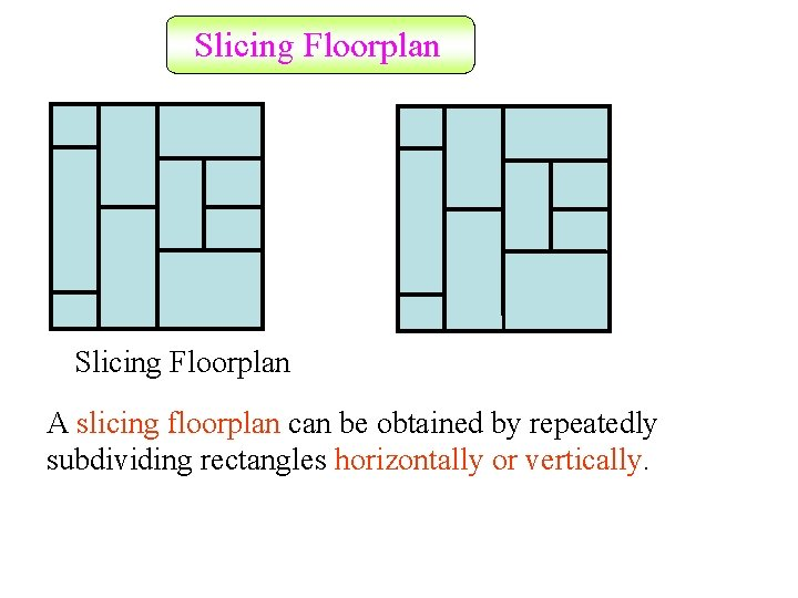 Slicing Floorplan A slicing floorplan can be obtained by repeatedly subdividing rectangles horizontally or