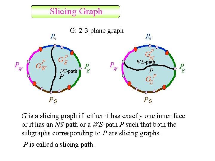 Slicing Graph G: 2 -3 plane graph PN P W G EP P GW
