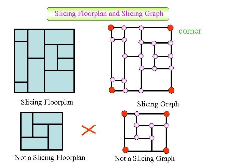 Slicing Floorplan and Slicing Graph corner Slicing Floorplan Not a Slicing Floorplan Slicing Graph