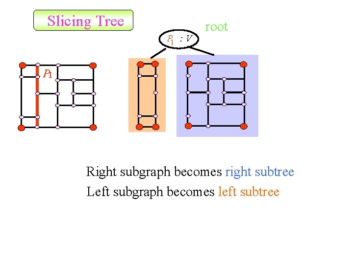 Slicing Tree P 1 : V root P 1 Right subgraph becomes right subtree