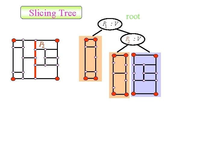 Slicing Tree P 1 : V P 2 root P 2 : V