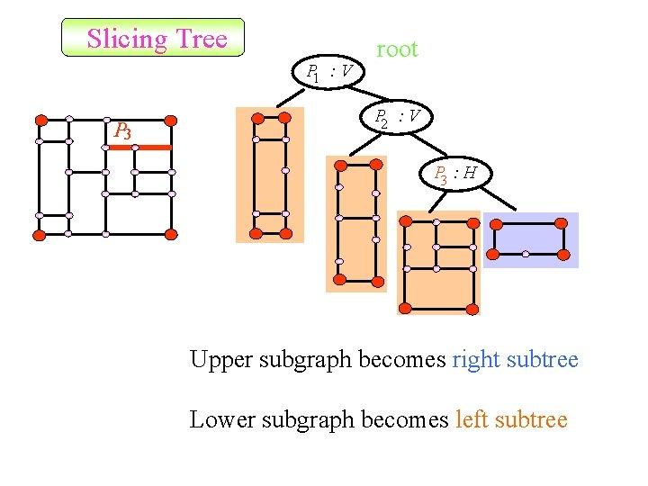 Slicing Tree P 1 : V P 3 root P 2 : V P