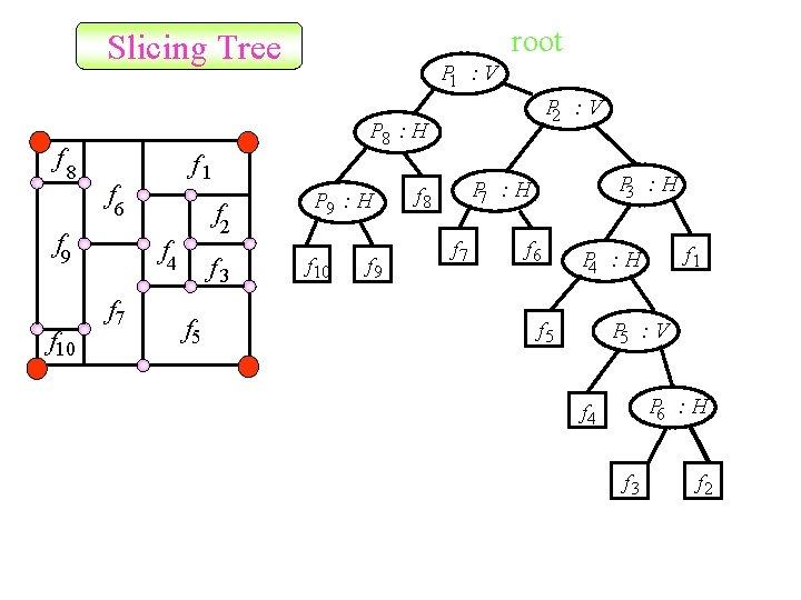 root Slicing Tree f 8 P 2 : V P 8 : H f