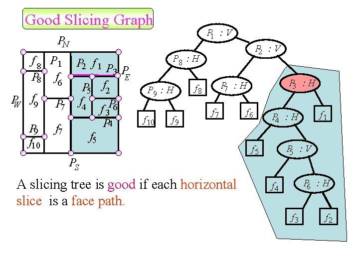 Good Slicing Graph P 1 : V PN f 8 P 1 P 8