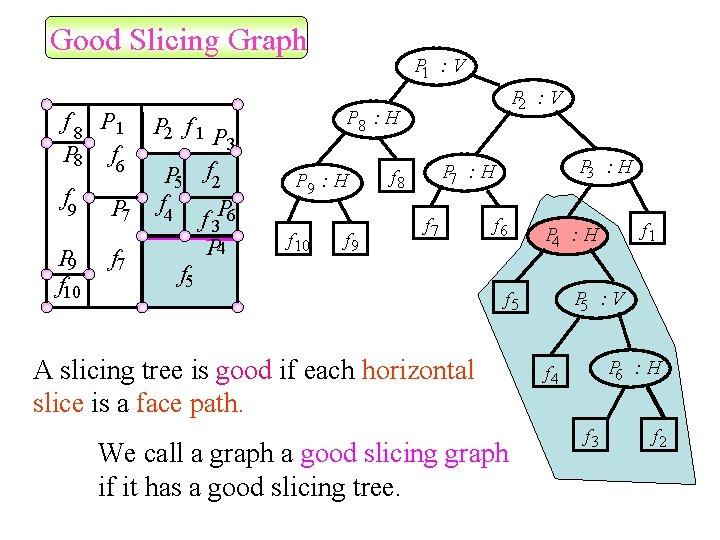 Good Slicing Graph f 8 P 1 P 8 f 6 f 9 P