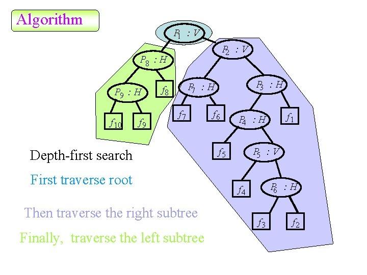 Algorithm P 1 : V P 2 : V P 8 : H P