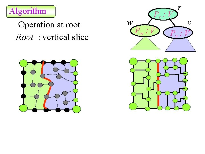 Algorithm Operation at root Root : vertical slice w Pr : V Pw :