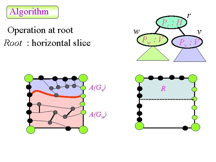 Algorithm Operation at root Root : horizontal slice A(Gv) A(Gw) w Pr : H