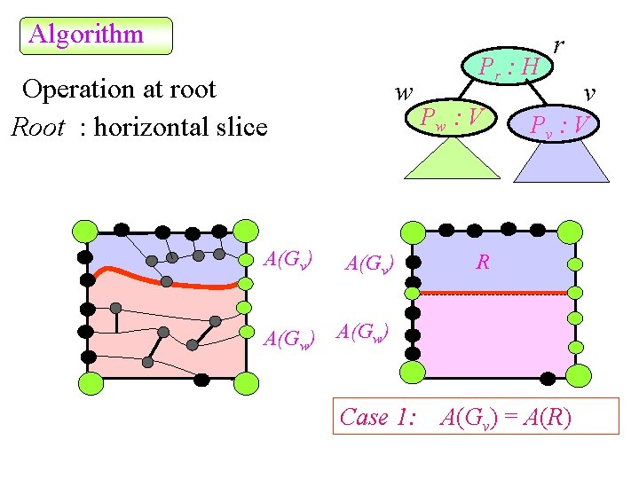 Algorithm Operation at root Root : horizontal slice A(Gv) w A(Gv) Pr : H