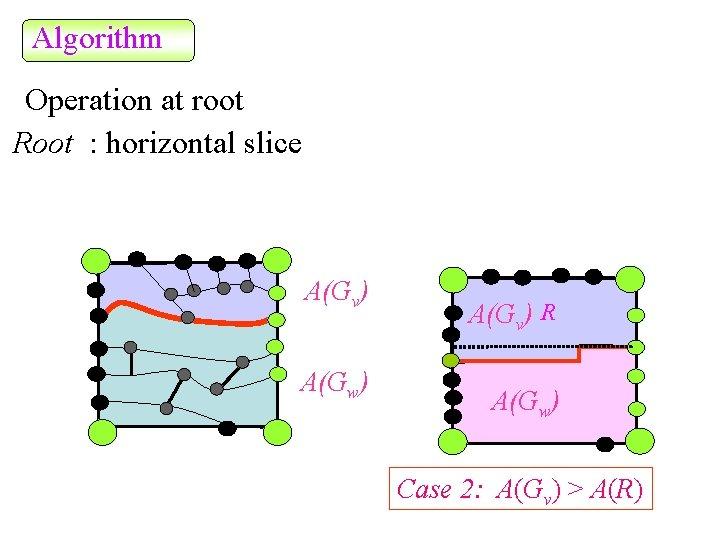 Algorithm Operation at root Root : horizontal slice A(Gv) A(Gw) A(Gv) R A(Gw) Case